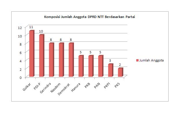Komposisi jumlah kursi DPRD NTT berdasaran partai (Sumber : Diolah Floresa.co)